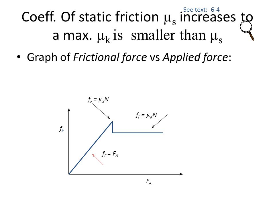 Coeff. Of static friction µs increases to a max. µk is smaller than µs