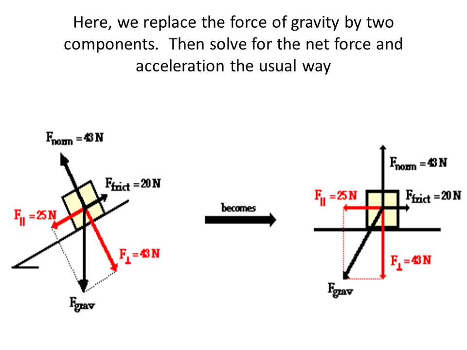 Here, we replace the force of gravity by two components