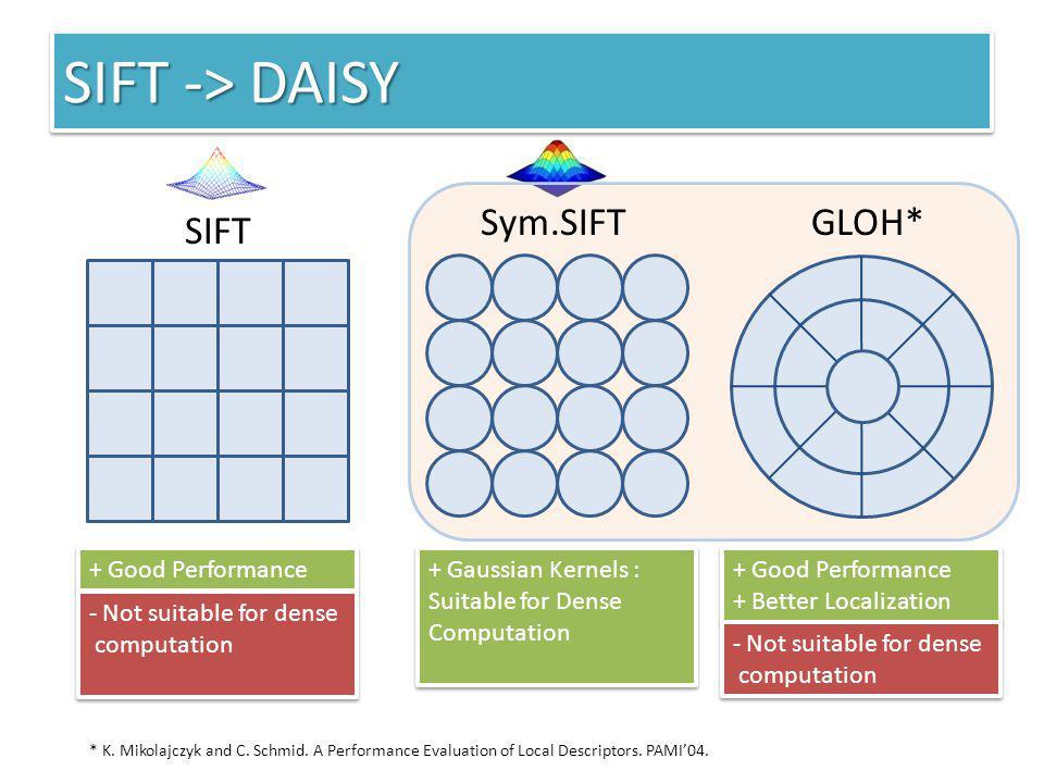 SIFT -> DAISY Sym.SIFT GLOH* SIFT