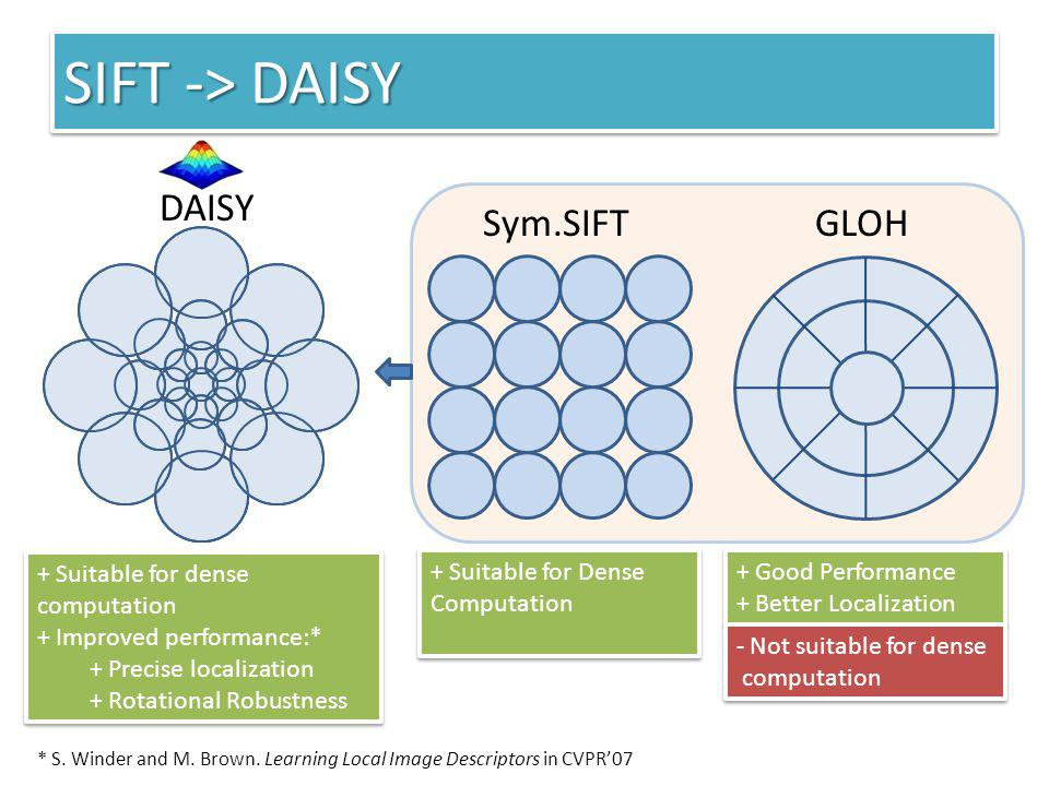SIFT -> DAISY DAISY Sym.SIFT GLOH + Suitable for Dense Computation