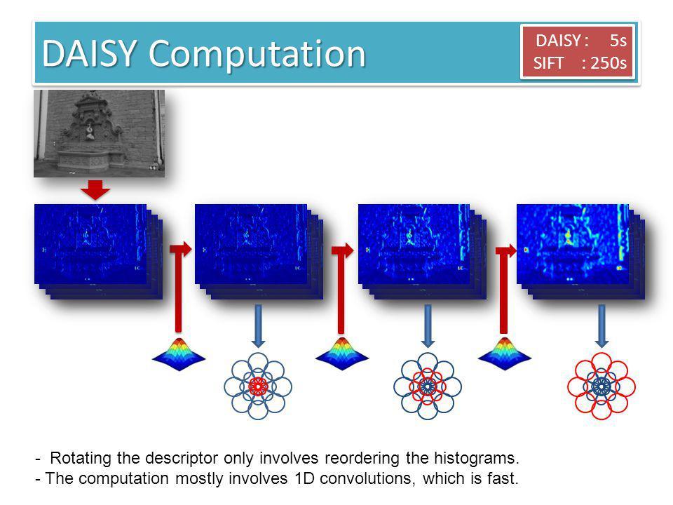 DAISY Computation DAISY : 5s SIFT : 250s