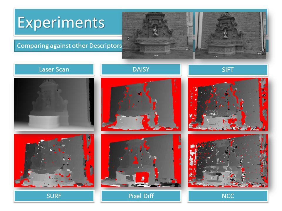 Experiments Comparing against other Descriptors Laser Scan DAISY SIFT