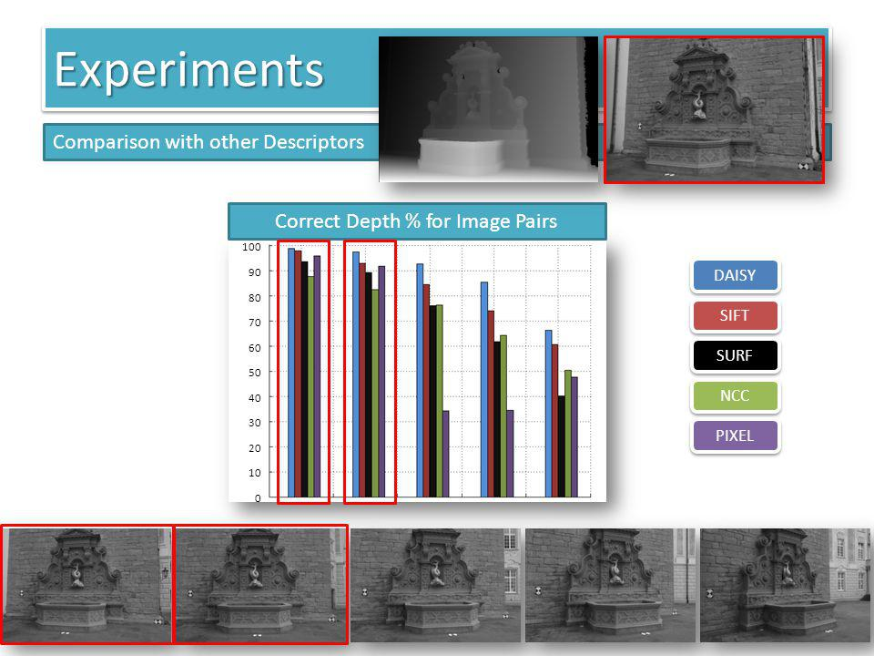 Correct Depth % for Image Pairs