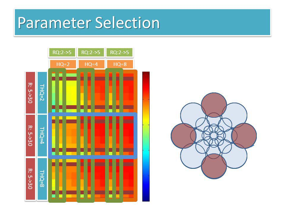 Parameter Selection R: 5->30 THQ=2 THQ=4 THQ=8 RQ:2->5 HQ=2 HQ=4
