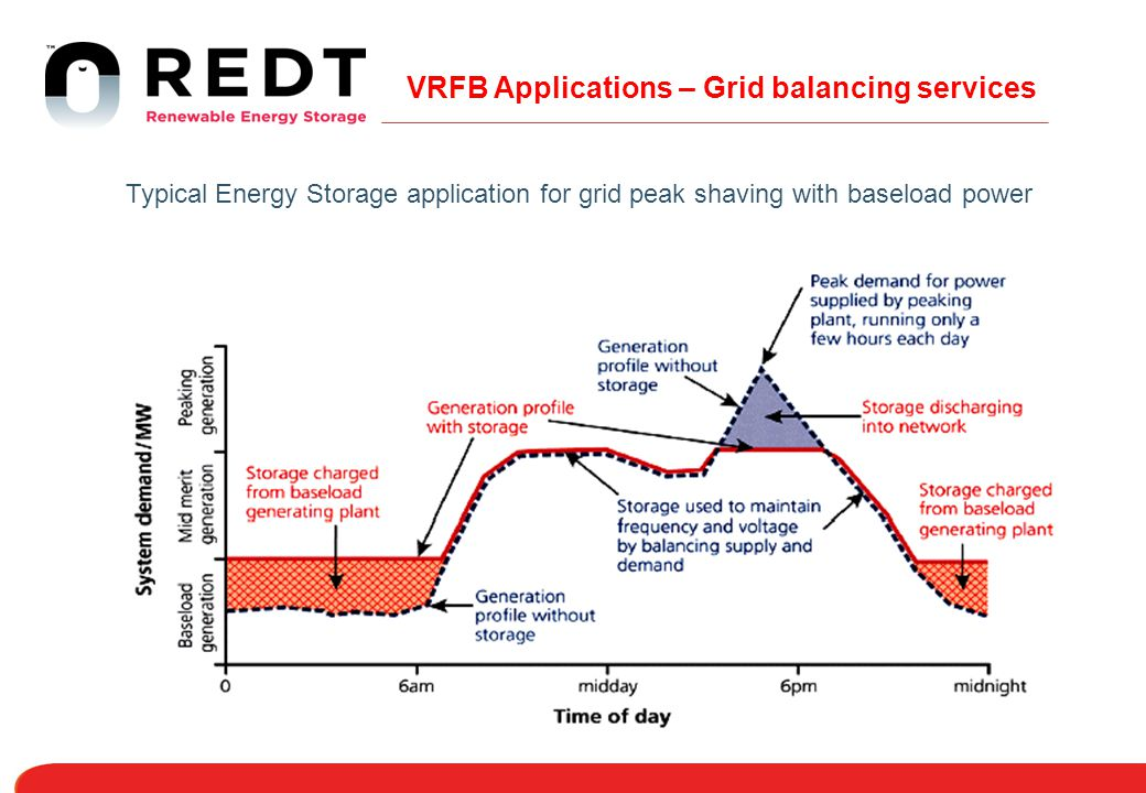 VRFB Applications – Grid balancing services