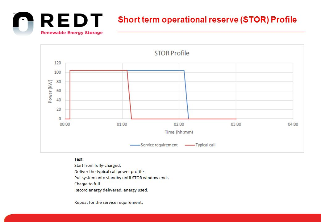Short term operational reserve (STOR) Profile