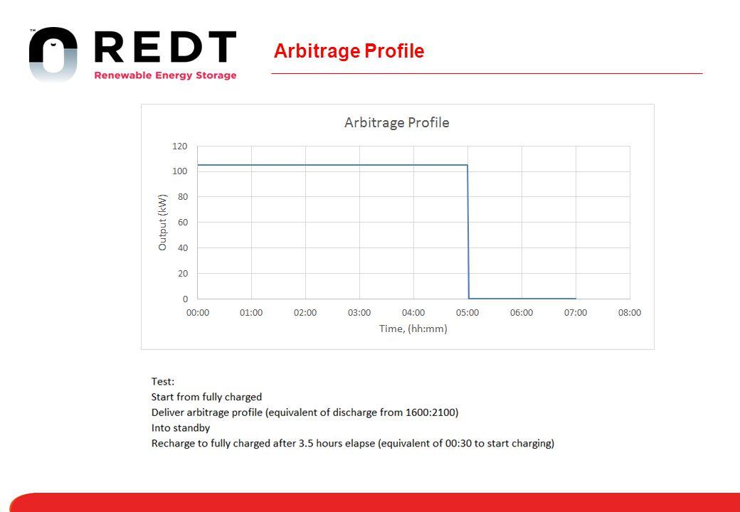 Arbitrage Profile