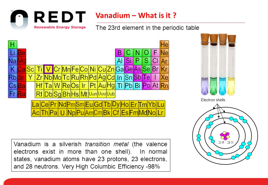 Vanadium – What is it The 23rd element in the periodic table