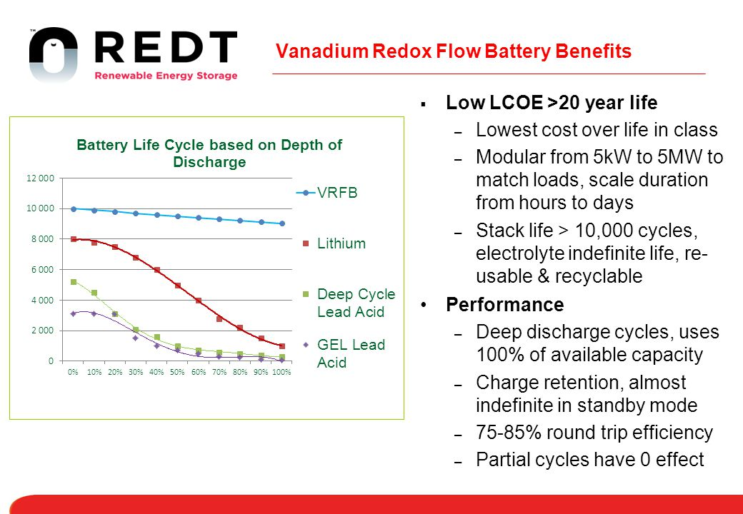 Vanadium Redox Flow Battery Benefits
