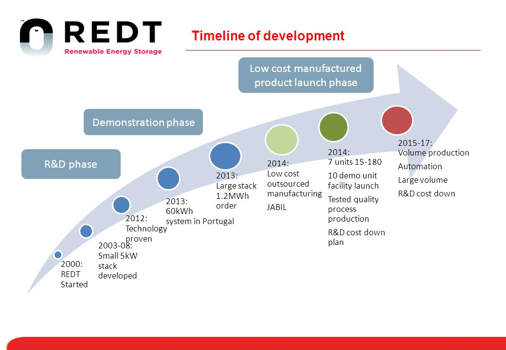 Timeline of development