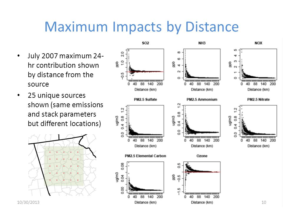 Maximum Impacts by Distance