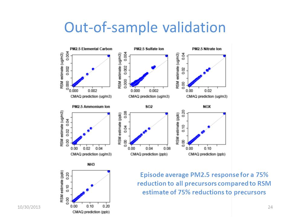 Out-of-sample validation