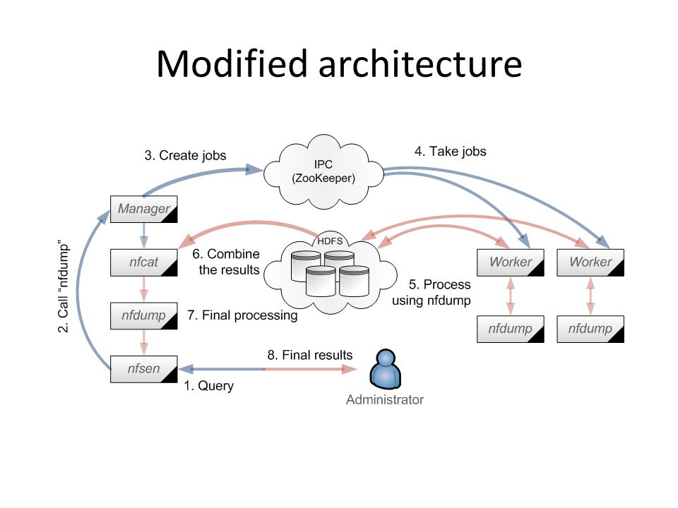 Modified architecture
