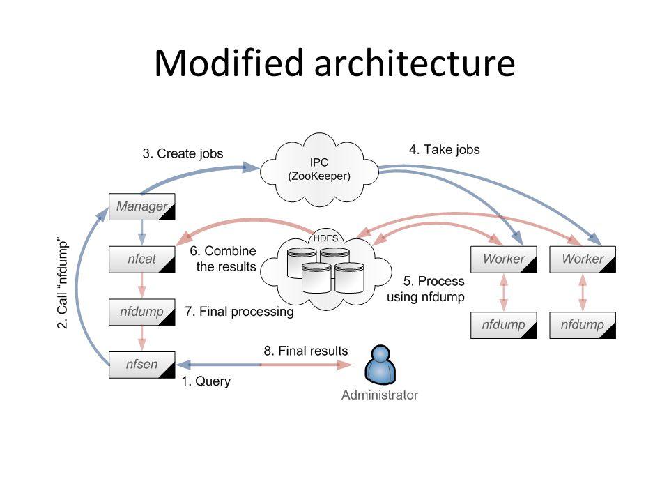 Modified architecture