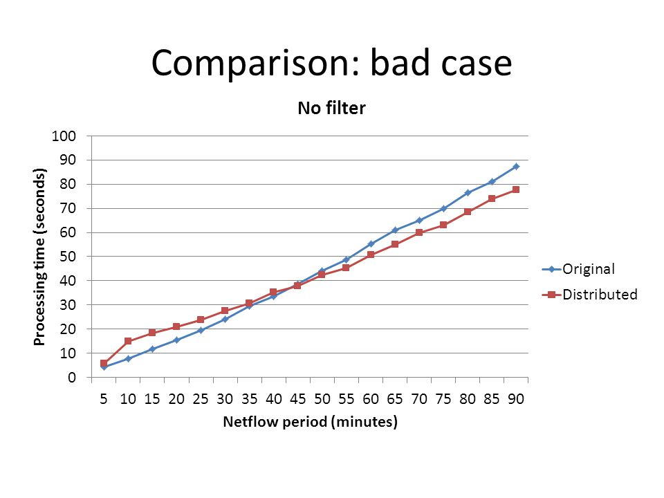 Comparison: bad case
