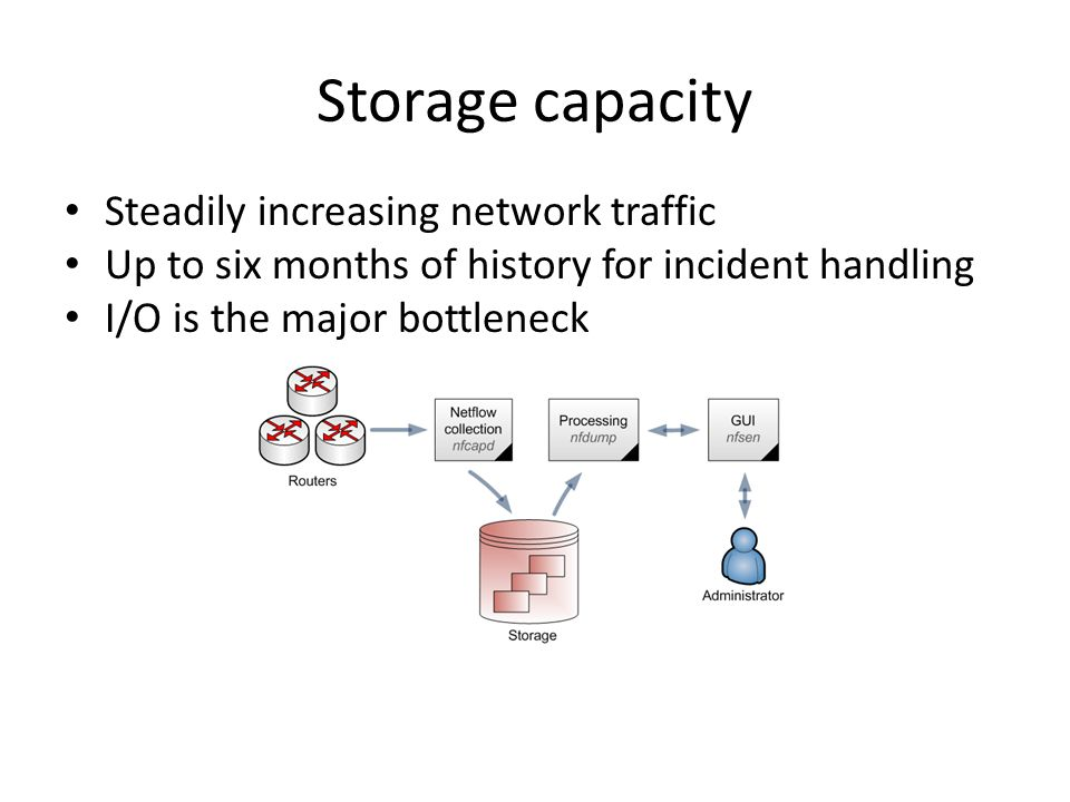 Storage capacity Steadily increasing network traffic