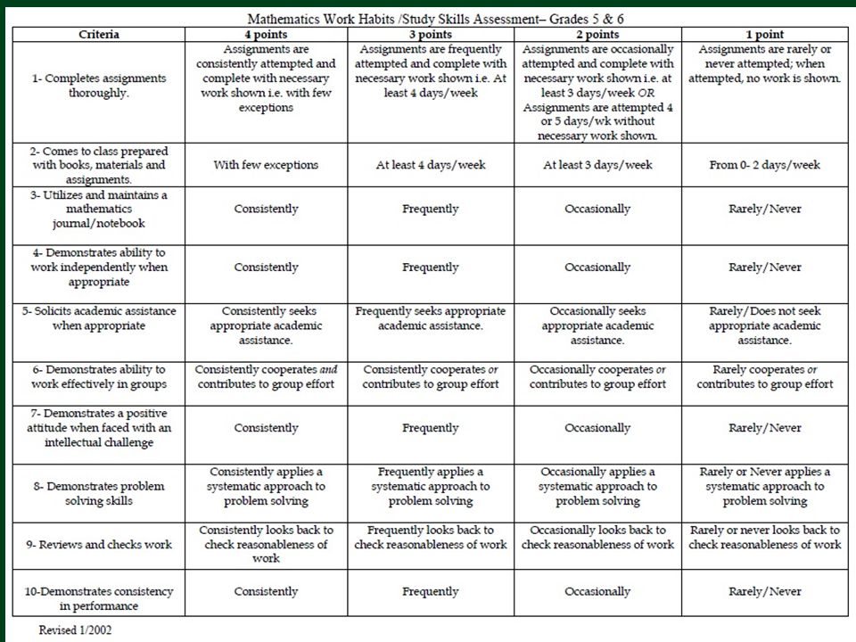 The District Rubric for Work Habits/Study Skills that is utilized in grades 5-7.