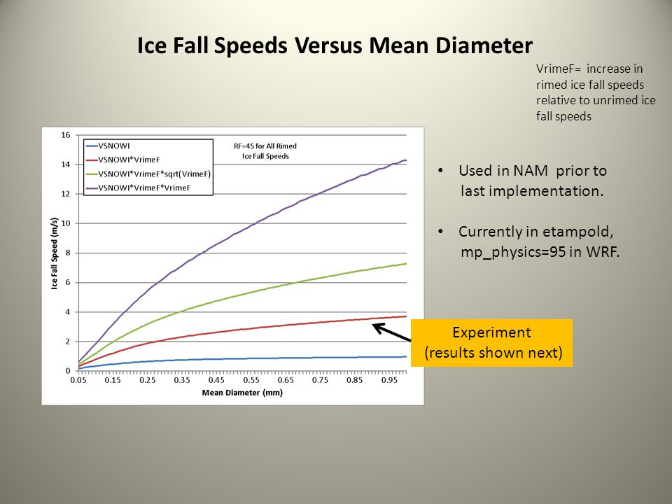 Ice Fall Speeds Versus Mean Diameter