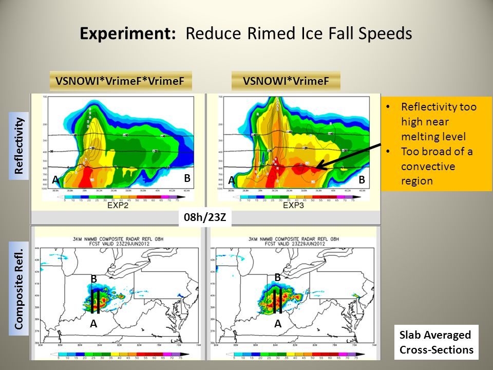 Experiment: Reduce Rimed Ice Fall Speeds