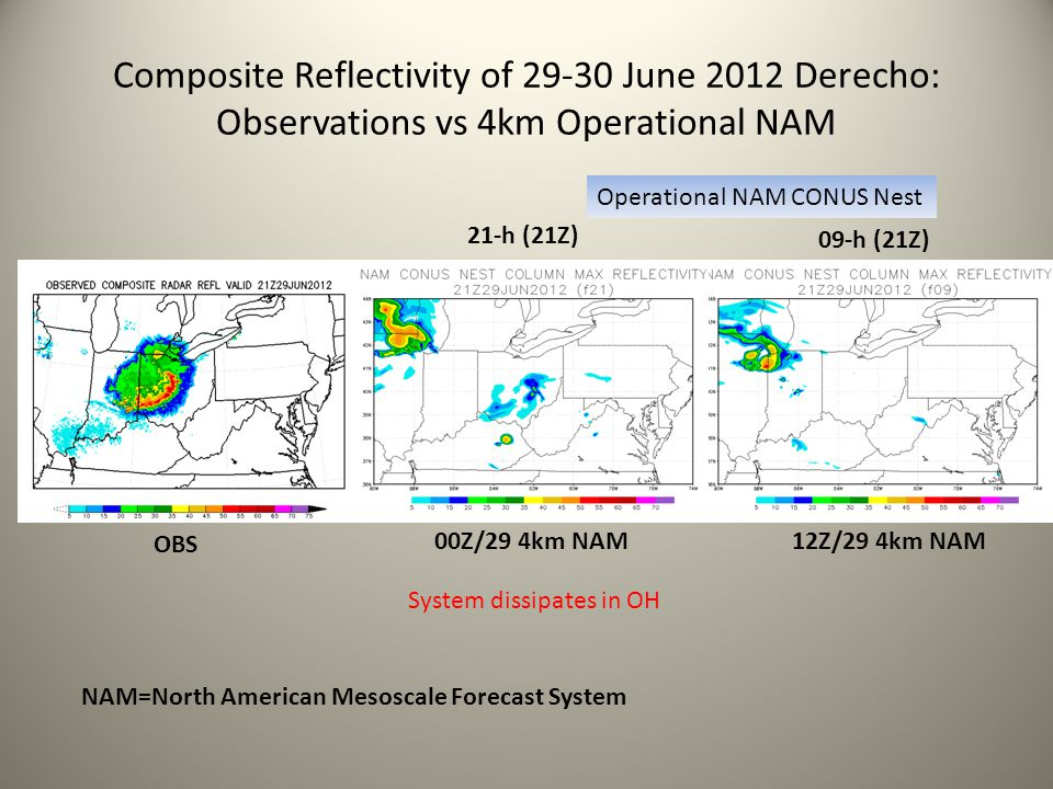 Composite Reflectivity of 29-30 June 2012 Derecho: Observations vs 4km Operational NAM
