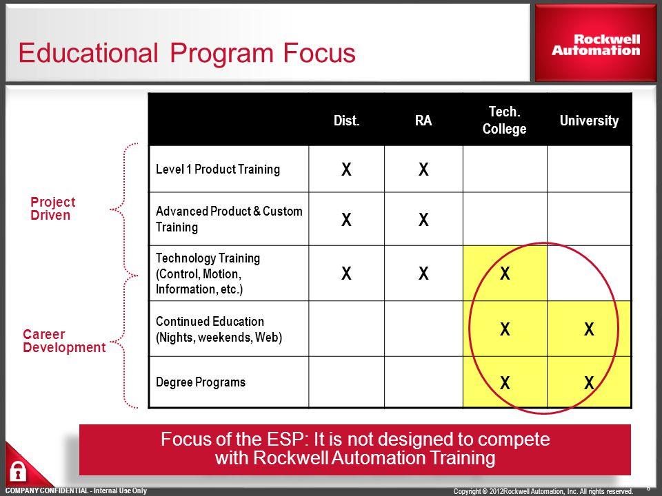 Educational Program Focus