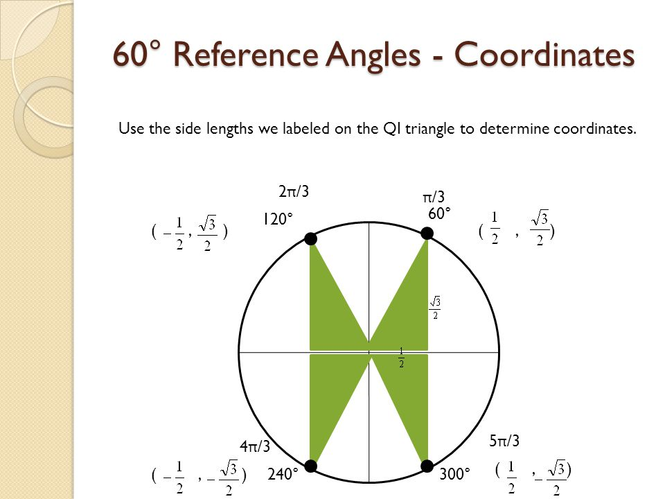 60° Reference Angles - Coordinates