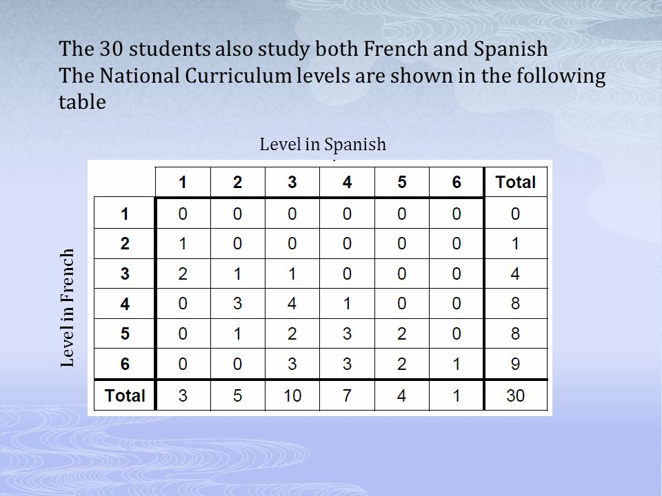 The 30 students also study both French and Spanish
