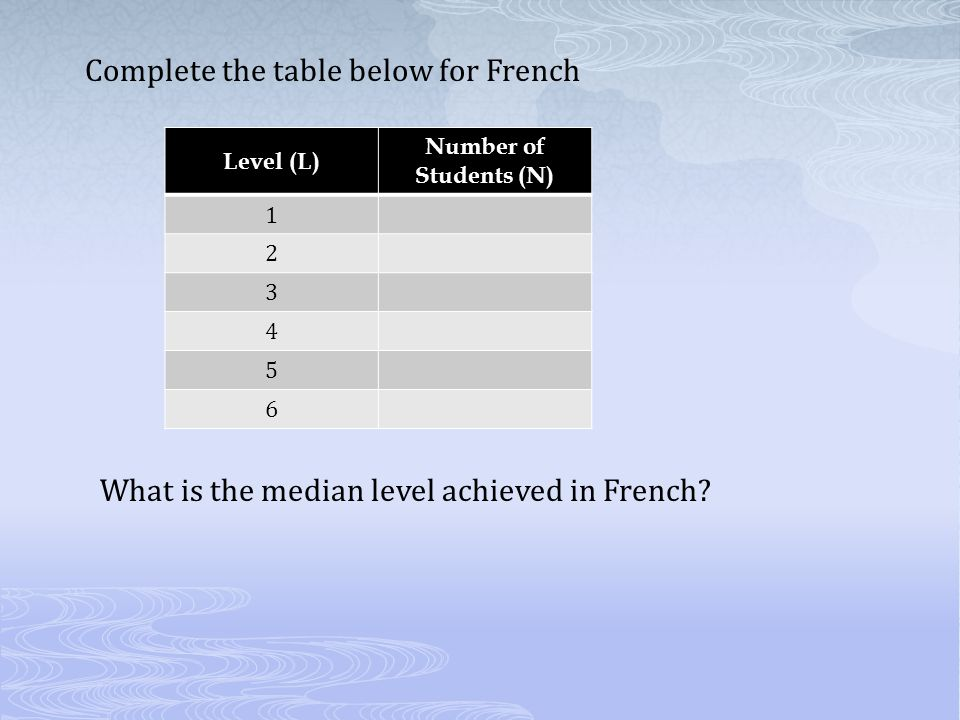 Complete the table below for French