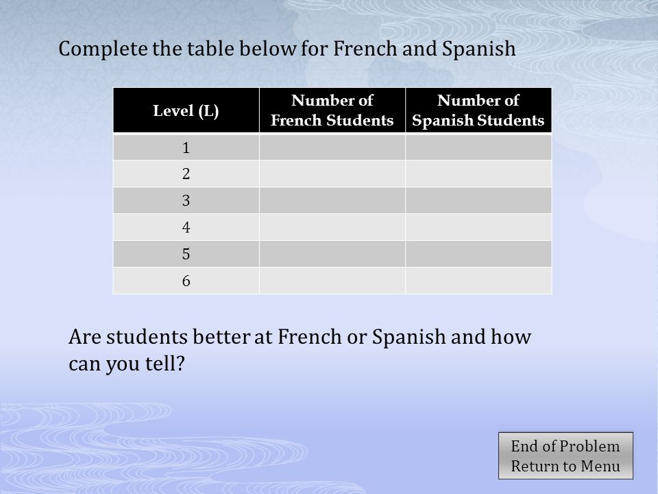 Number of French Students Number of Spanish Students