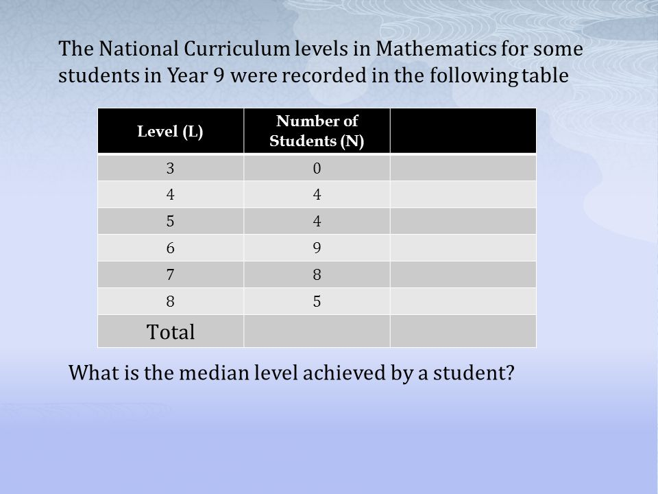 What is the median level achieved by a student