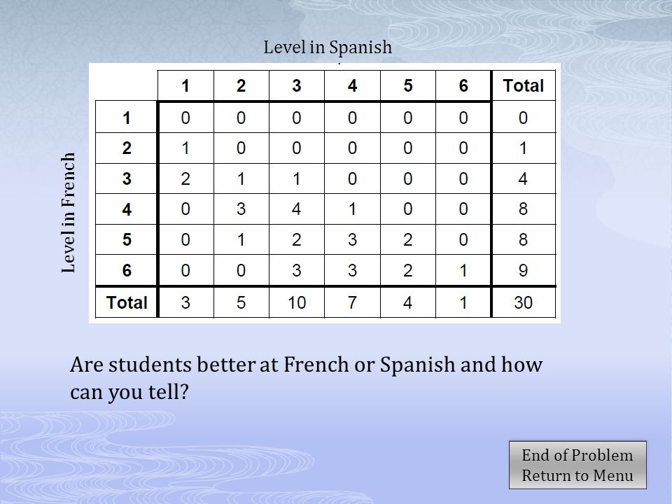 Are students better at French or Spanish and how can you tell