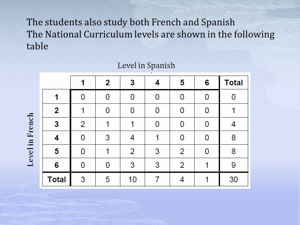 The students also study both French and Spanish