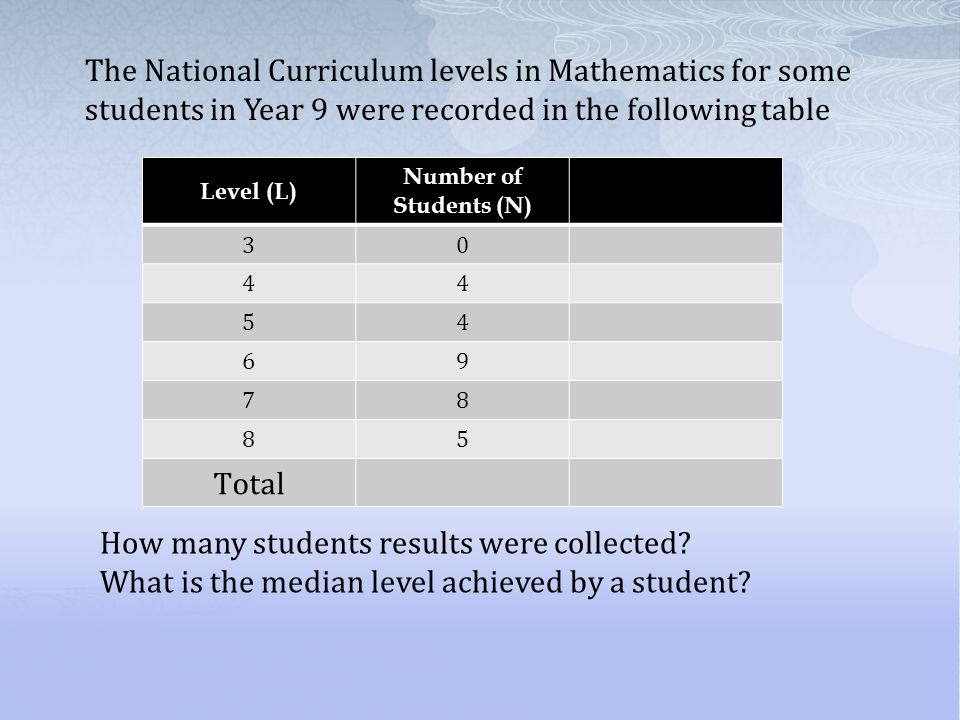 How many students results were collected