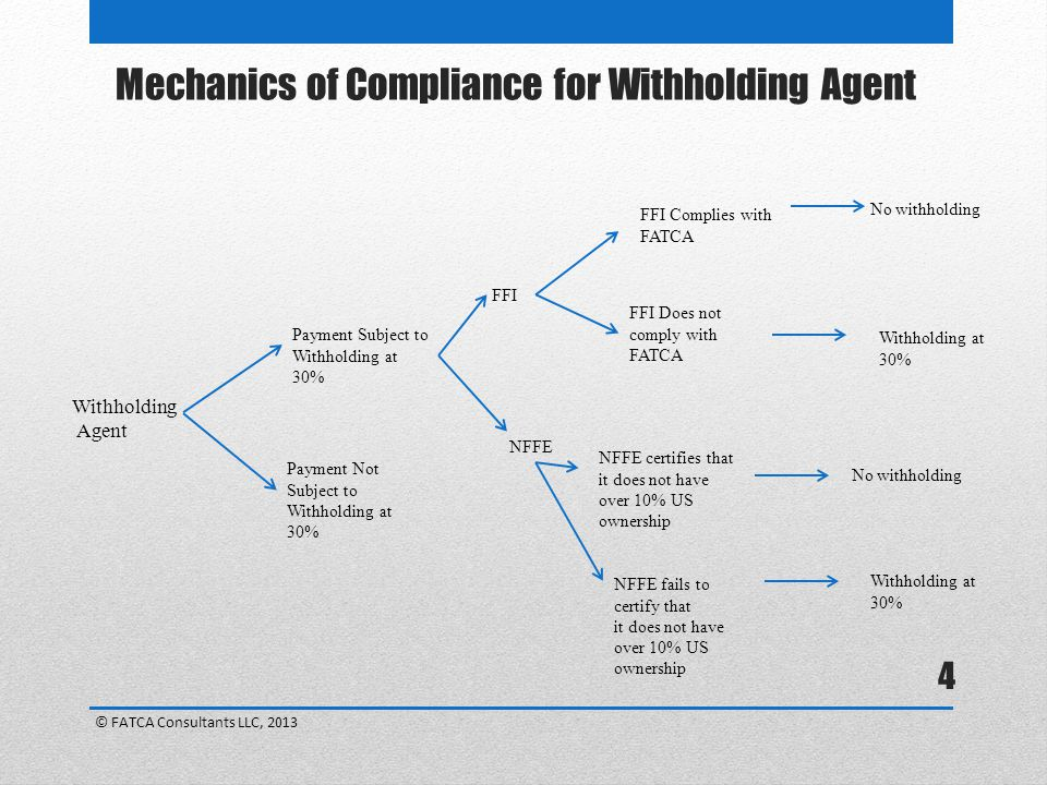 Mechanics of Compliance for Withholding Agent