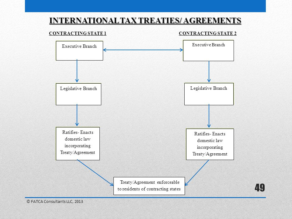 INTERNATIONAL TAX TREATIES/ AGREEMENTS