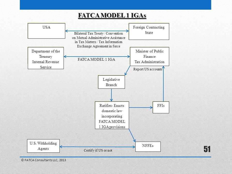 FATCA MODEL 1 IGAs USA Foreign Contracting State