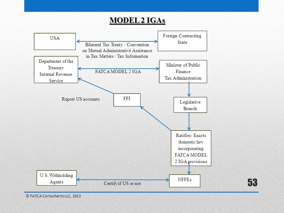 MODEL 2 IGAs Foreign Contracting State USA