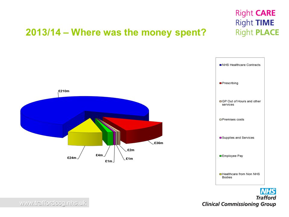 2013/14 – Where was the money spent