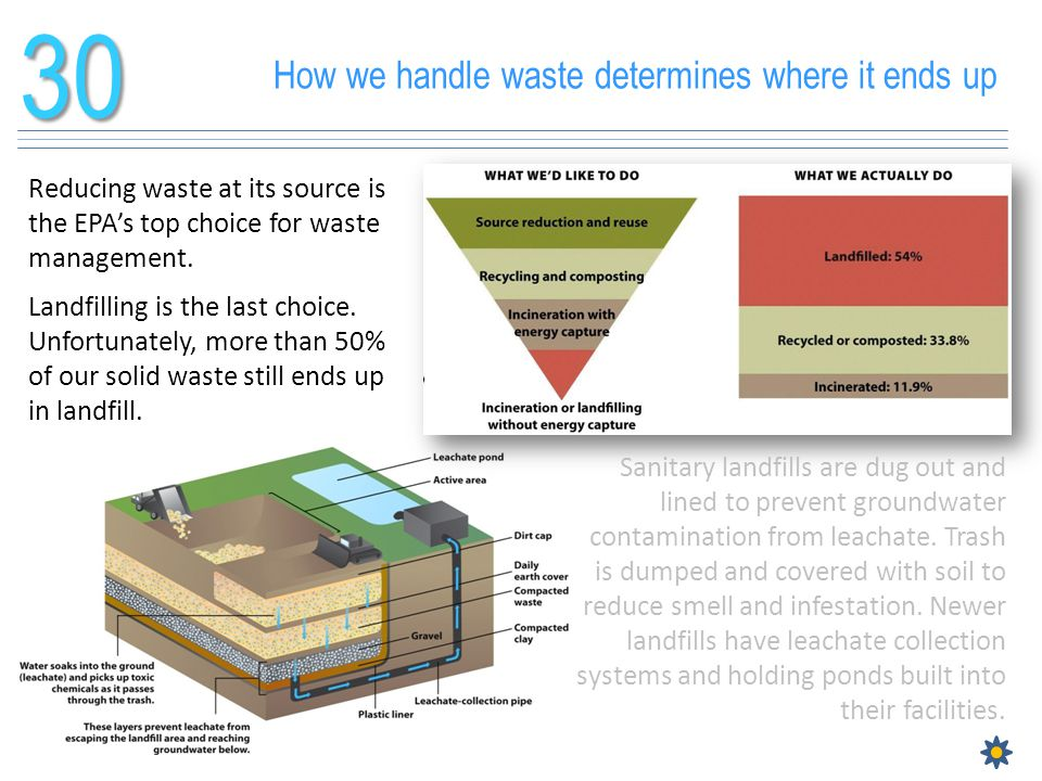 30 How we handle waste determines where it ends up
