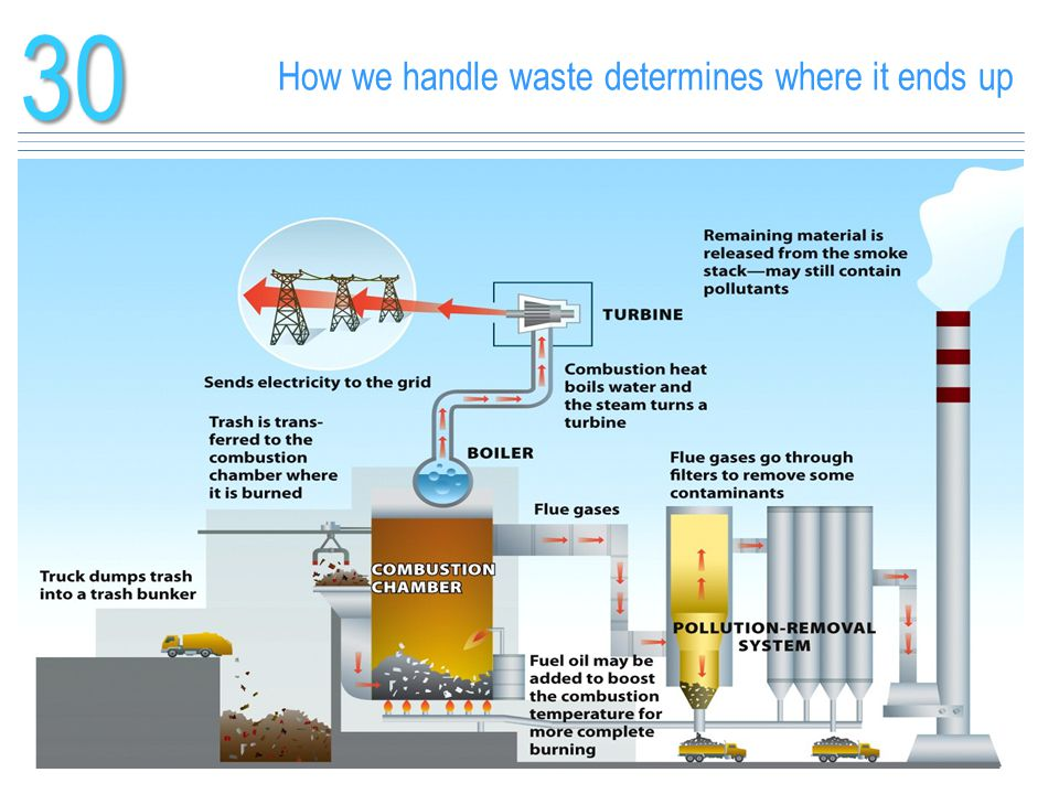 How we handle waste determines where it ends up
