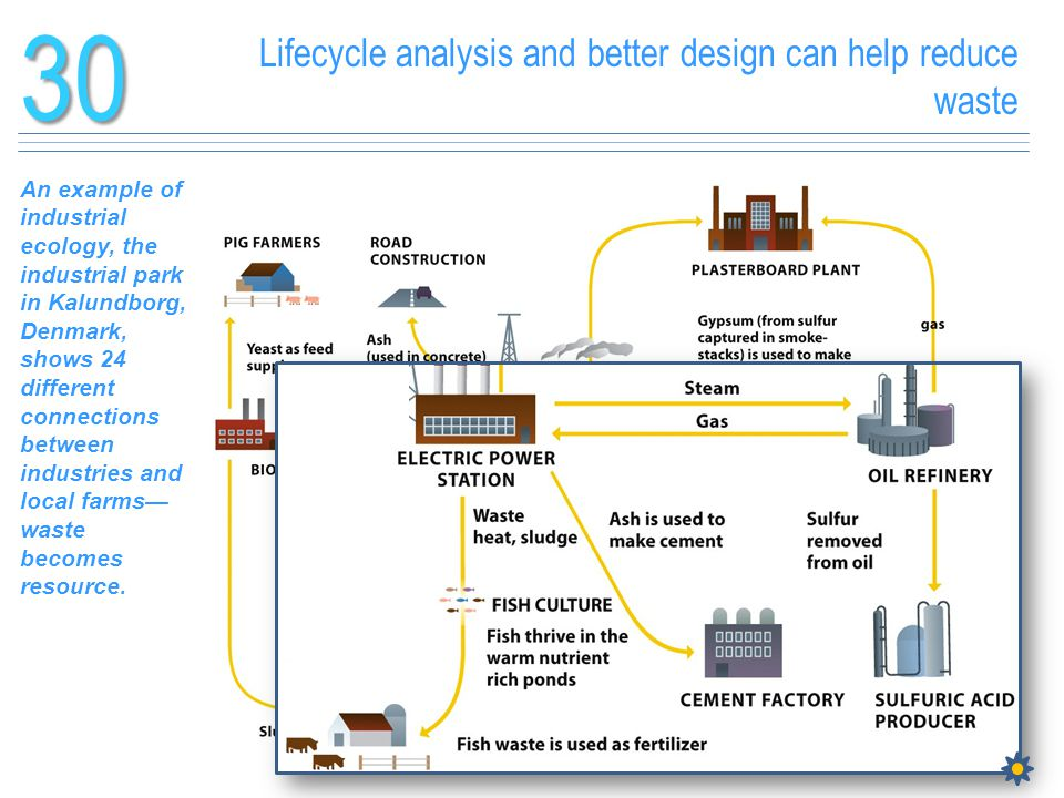 30 Lifecycle analysis and better design can help reduce waste