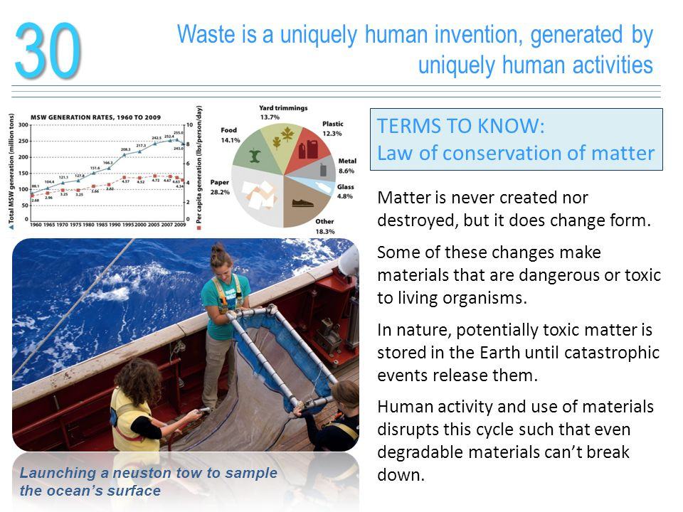 30 Waste is a uniquely human invention, generated by uniquely human activities. TERMS TO KNOW: Law of conservation of matter.
