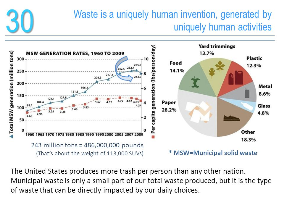 30 Waste is a uniquely human invention, generated by uniquely human activities. 243 million tons = 486,000,000 pounds.