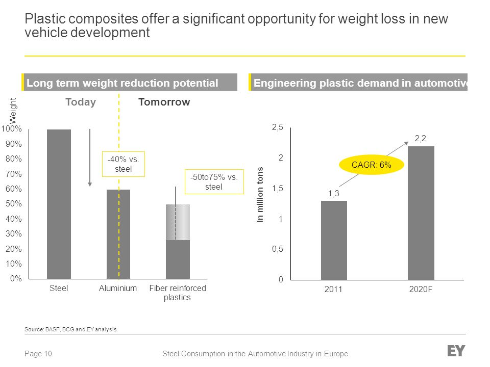 Plastic composites offer a significant opportunity for weight loss in new vehicle development