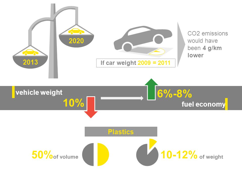 6%-8% 10% 50% 10-12% 2020 2013 vehicle weight fuel economy Plastics