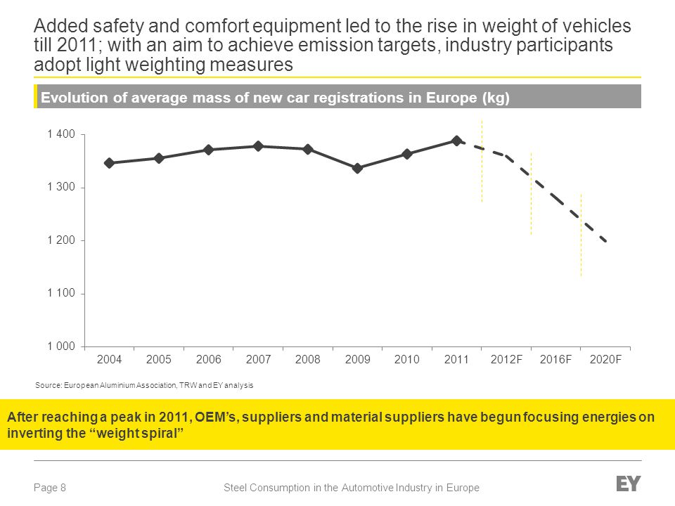 Added safety and comfort equipment led to the rise in weight of vehicles till 2011; with an aim to achieve emission targets, industry participants adopt light weighting measures