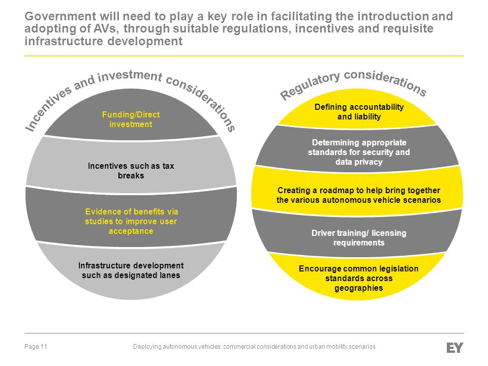 Incentives and investment considerations Regulatory considerations