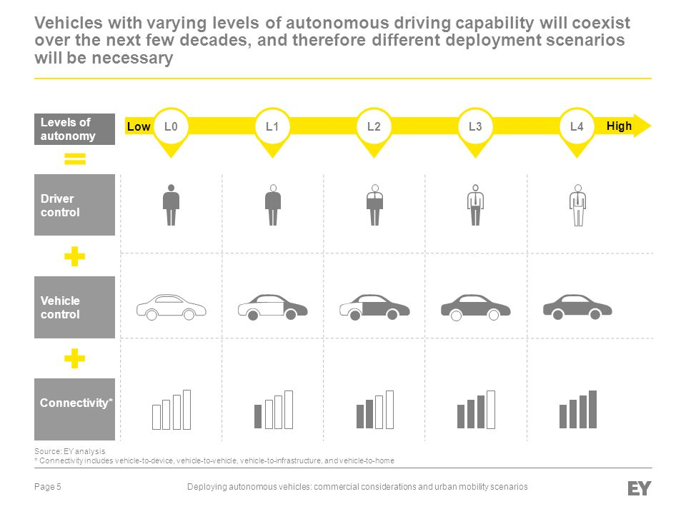 Vehicles with varying levels of autonomous driving capability will coexist over the next few decades, and therefore different deployment scenarios will be necessary