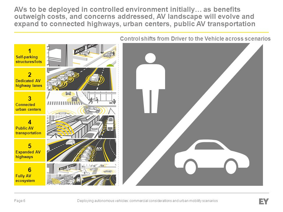 Control shifts from Driver to the Vehicle across scenarios