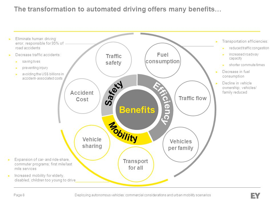 The transformation to automated driving offers many benefits…